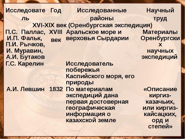 Исследователь Год Исследованные районы Научный труд XVI-XIXвек (Оренбургская...