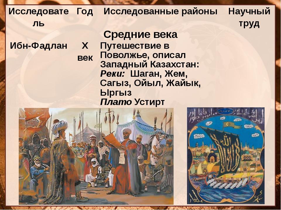 Исследователь Год Исследованные районы Научный труд Средние века Ибн-Фадлан Х...