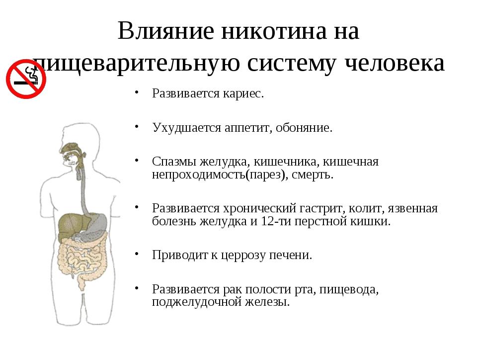Влияние никотина на пищеварительную систему человека Развивается кариес. Ухуд...