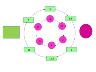 Көбейткіштердің біреуі нөлге тең болса, көбейтінді неге тең? А) 5-ке В) 0-ге