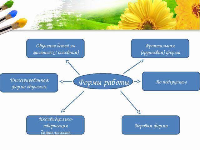Формы работы Обучение детей на занятиях ( основная) По подгруппам Фронтальна...