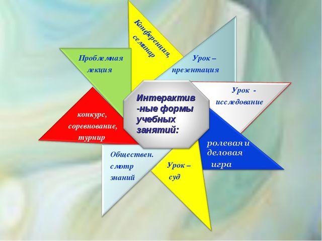 Урок – презентация Урок - исследование конкурс, соревнование, турнир Обществ...