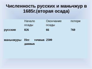 Численность русских и маньчжур в 1685г.(вторая осада) Начало осады Окончание