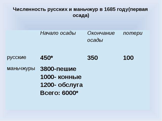 Численность русских и маньчжур в 1685 году(первая осада) Начало осады Окончан...
