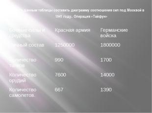 По данным таблицы составить диаграмму соотношения сил под Москвой в 1941 году