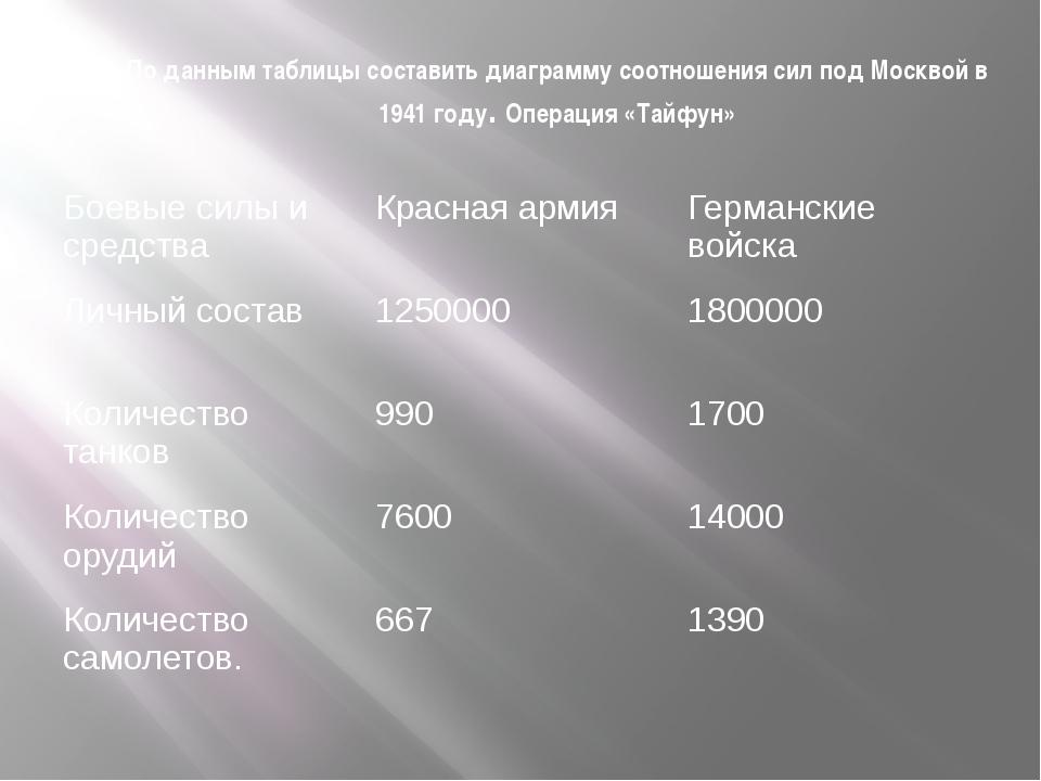 По данным таблицы составить диаграмму соотношения сил под Москвой в 1941 году...