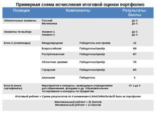 Примерная схема исчисления итоговой оценки портфолио ПозицииКомпонентыРезул