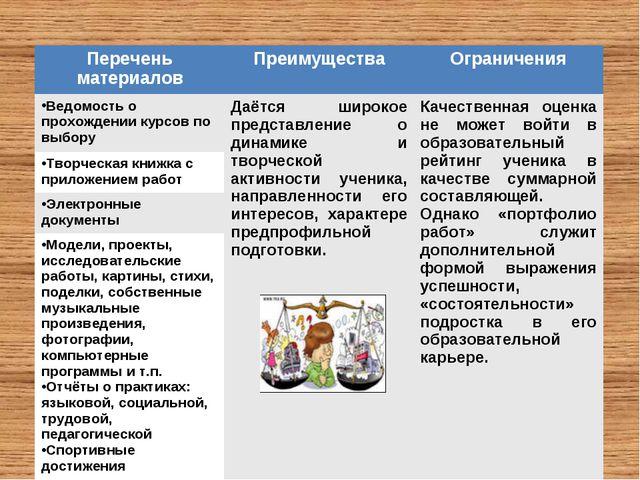 Перечень материаловПреимуществаОграничения Ведомость о прохождении курсов п...