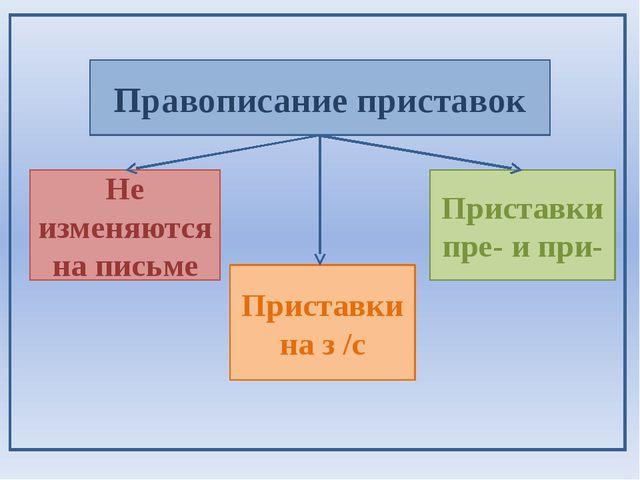 Правописание приставок Приставки на з /с Приставки пре- и при- Не изменяются...