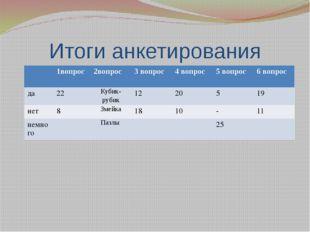 Итоги анкетирования 1вопрос 2вопрос 3 вопрос 4 вопрос 5 вопрос 6 вопрос да 22