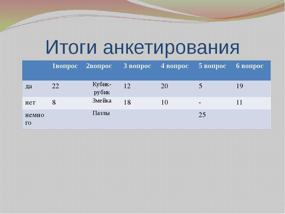Итоги анкетирования 1вопрос 2вопрос 3 вопрос 4 вопрос 5 вопрос 6 вопрос да 22...
