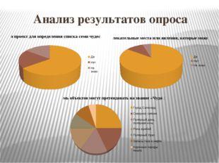 Анализ результатов опроса