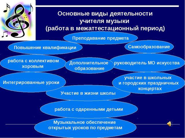 Основные виды деятельности учителя музыки (работа в межаттестационный период)...
