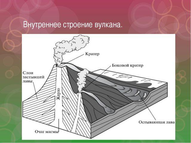 Внутреннее строение вулкана.