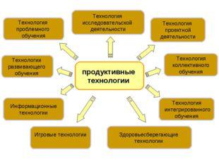 продуктивные технологии Технология проектной деятельности Технология исследо