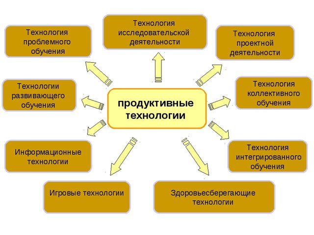 продуктивные технологии Технология проектной деятельности Технология исследо...