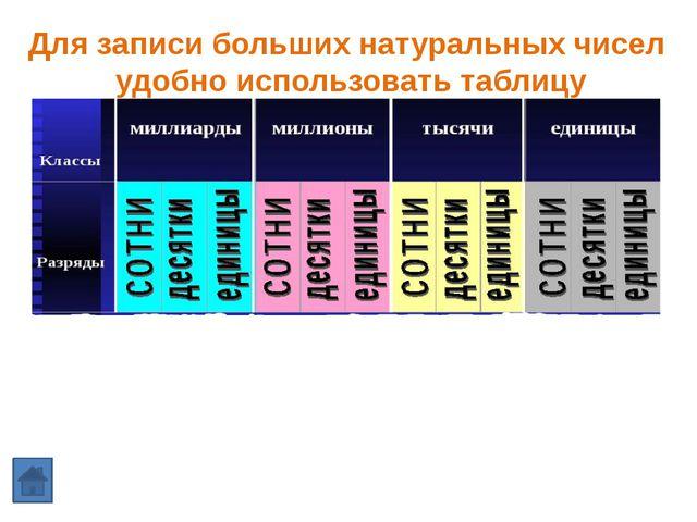 Сравните числа 1247807 1239909 3275401 3276010 7542990 15342900
