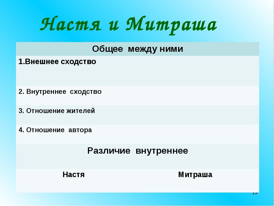 * Настя и Митраша Общее между ними 1.Внешнее сходство  2. Внутреннее сходст...