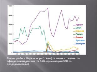 Вылов рыбы в Черном море (тонны) разными странами, по официальным данным UN F