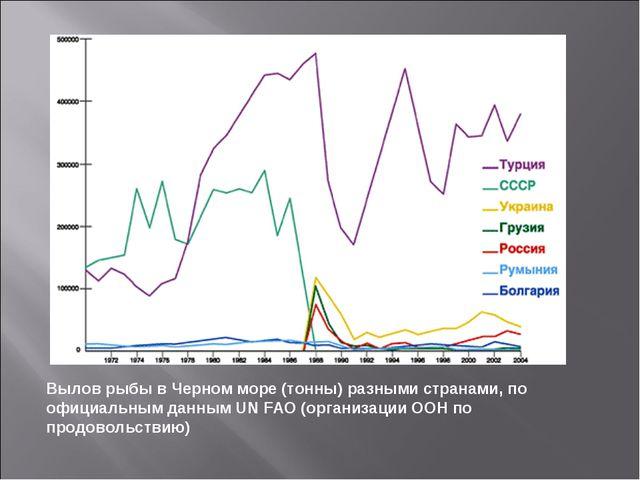 Вылов рыбы в Черном море (тонны) разными странами, по официальным данным UN F...