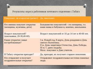 Результаты опроса работников почтового отделения с.Табага Покупают ли открытк