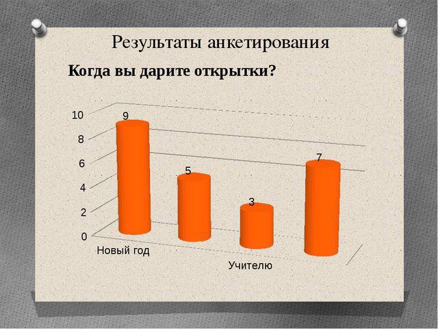 Результаты анкетирования Когда вы дарите открытки?