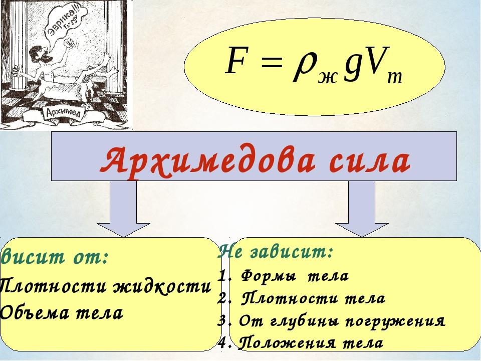 Архимедова сила Зависит от: 1.Плотности жидкости 2. Объема тела Не зависит: Ф...