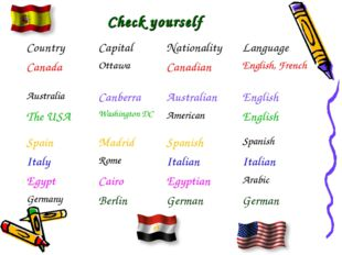 Check yourself Country	Capital	Nationality	Language Canada	Ottawa	Canadian	En