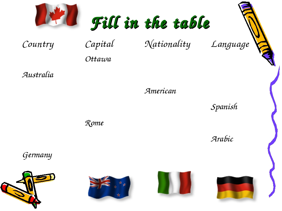 Fill in the table Country	Capital	Nationality	Language 	Ottawa		 Australia...