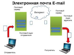 Интернет Почтовый сервер Почтовый сервер Почтовый ящик отправителя Почтовый