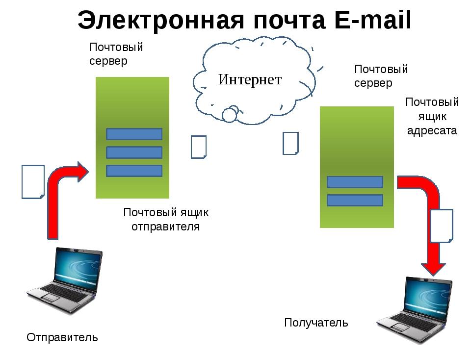 Интернет Почтовый сервер Почтовый сервер Почтовый ящик отправителя Почтовый...