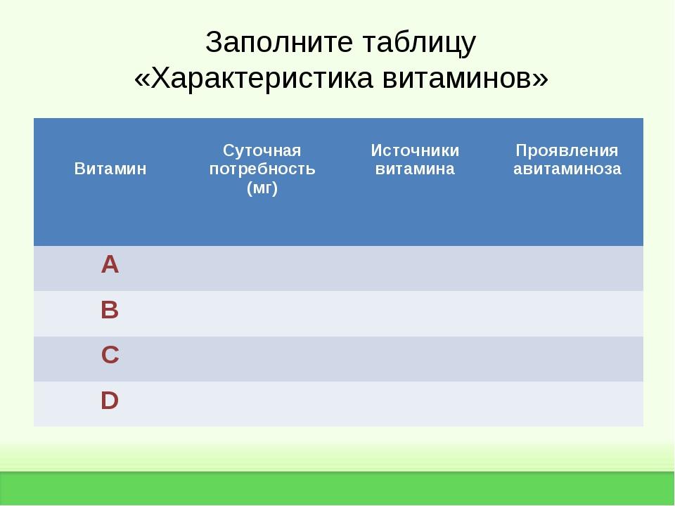 Заполните таблицу «Характеристика витаминов» Витамин  Суточная потребность (...