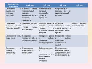 Формируемые отношения 1-ый этап 2-ой этап 3-й этап 4-й этап Отношение к соде