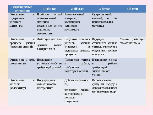 Формируемые отношения 1-ый этап 2-ой этап 3-й этап 4-й этап Отношение к соде...