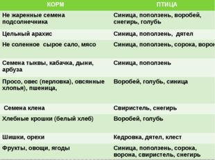 КОРМ ПТИЦА Не жаренные семена подсолнечника Синица, поползень, воробей, снеги