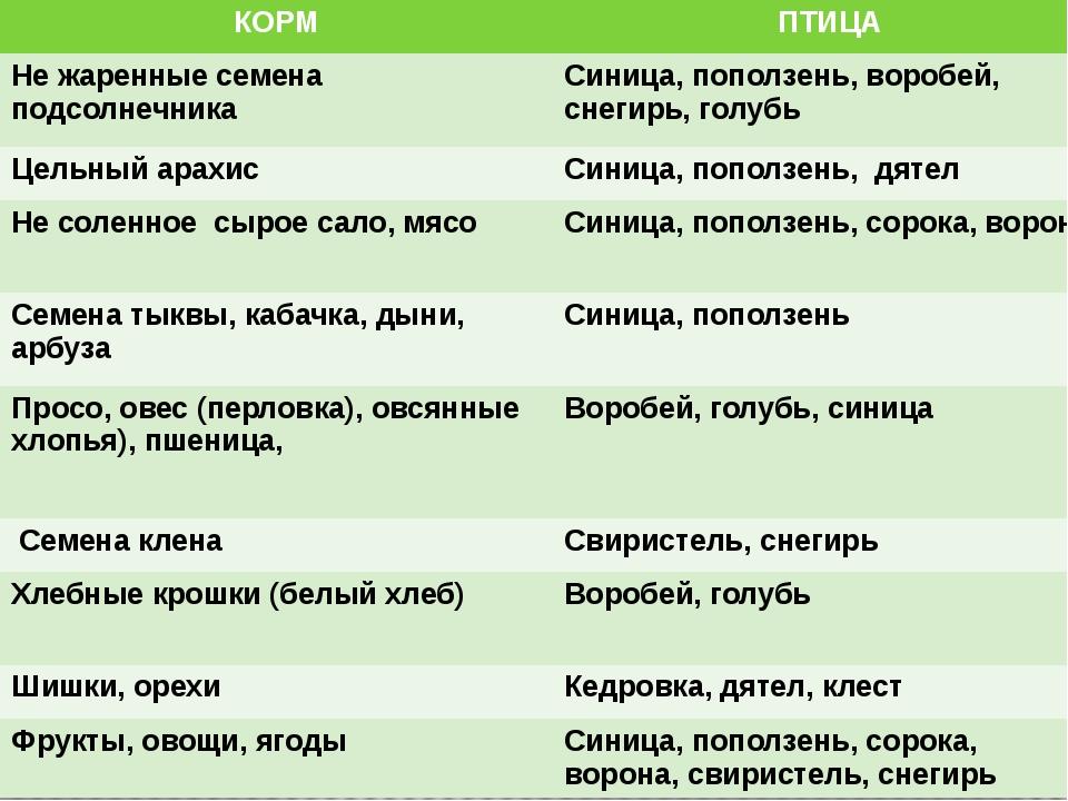 КОРМ ПТИЦА Не жаренные семена подсолнечника Синица, поползень, воробей, снеги...