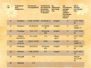 № п/п Определяе-мыепоказатели Результаты исследований Гигиенический норматив