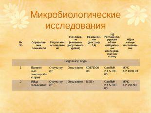 Микробиологические исследования № п/п Определяе-мыепоказатели Результатыиссле