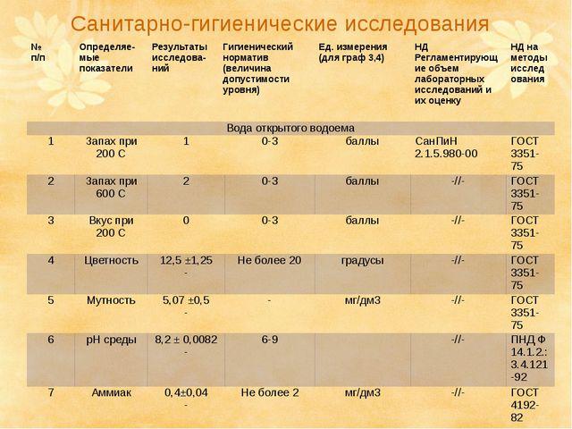 Санитарно-гигиенические исследования № п/п Определяе-мыепоказатели Результаты...