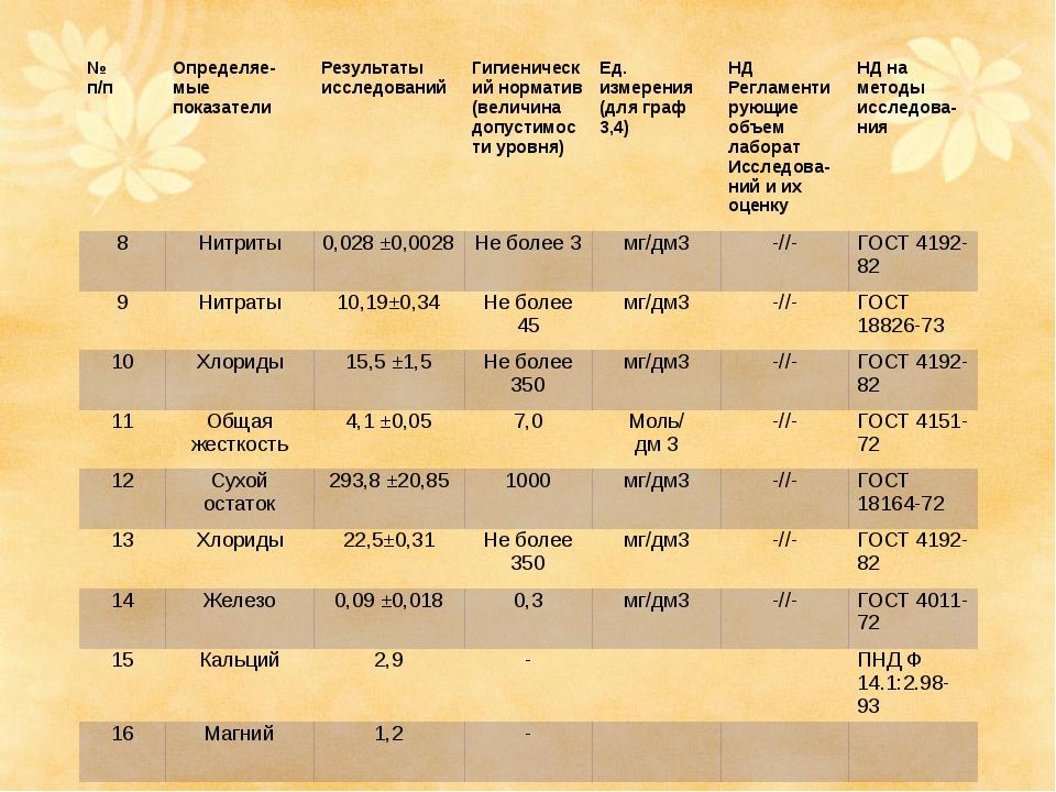 № п/п Определяе-мыепоказатели Результаты исследований Гигиенический норматив...
