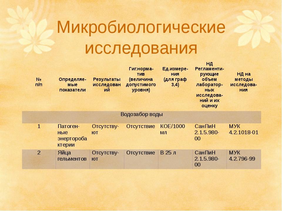 Микробиологические исследования № п/п Определяе-мыепоказатели Результатыиссле...