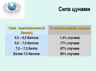 Сила цунами Сила землетрясения (в баллах)% возникновения цунами 5,5 – 6,5 ба