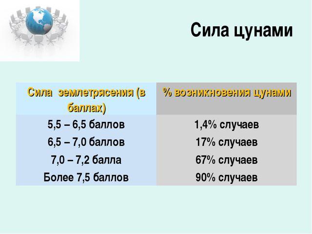 Сила цунами Сила землетрясения (в баллах)% возникновения цунами 5,5 – 6,5 ба...