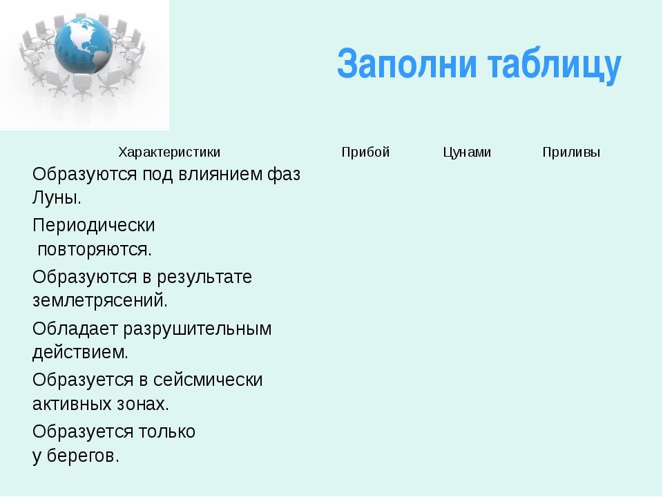 Заполни таблицу ХарактеристикиПрибойЦунамиПриливы Образуются под влиянием...