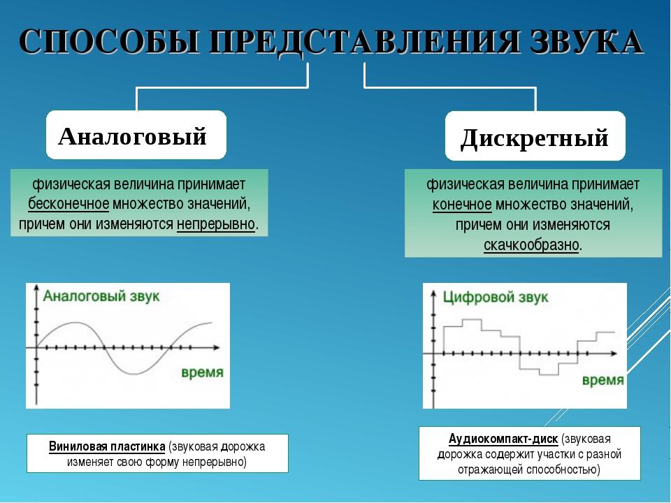 СПОСОБЫ ПРЕДСТАВЛЕНИЯ ЗВУКА Аналоговый Дискретный физическая величина принима...