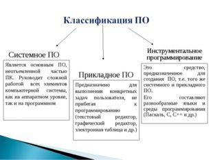 Системное ПО Прикладное ПО Инструментальное программирование Является основны