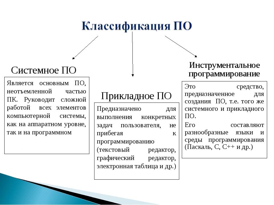 Системное ПО Прикладное ПО Инструментальное программирование Является основны...