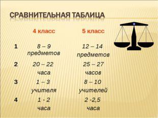 4 класс5 класс 18 – 9 предметов12 – 14 предметов 220 – 22 часа25 – 27 ч