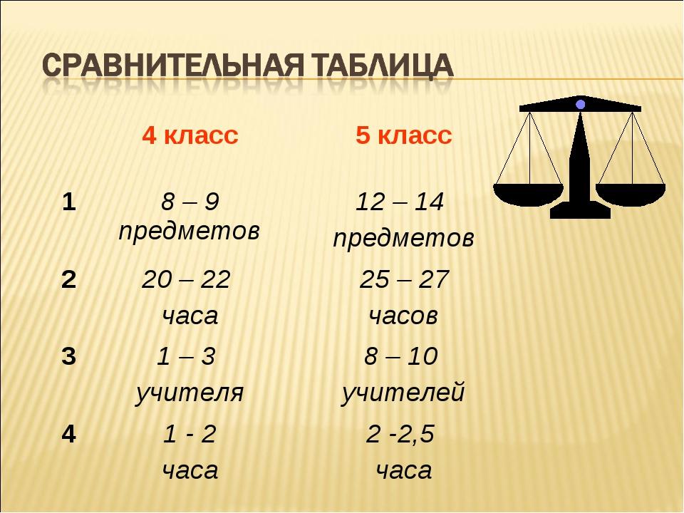 4 класс5 класс 18 – 9 предметов12 – 14 предметов 220 – 22 часа25 – 27 ч...