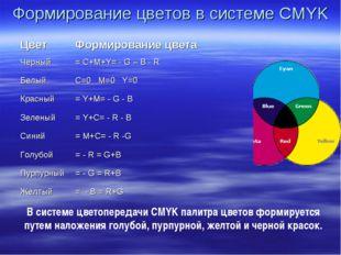 Формирование цветов в системе CMYK В системе цветопередачи CMYK палитра цвето